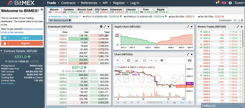 BitMex Beginner's Guide and Review 2019 | CoinSpectator Blog