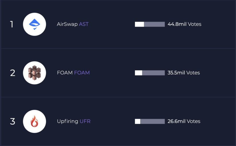 ETHFinex announces three new tokens to be listed: Upfiring, AirSwap & Foam